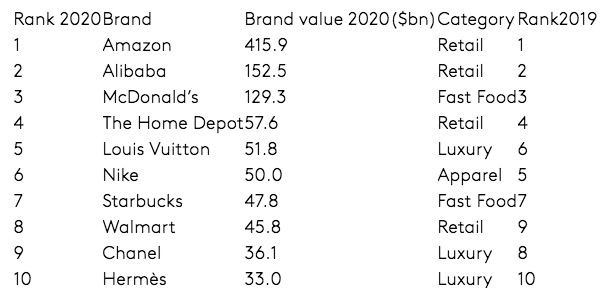 BrandZ Retail ranking shines light on most resilient global retail brands